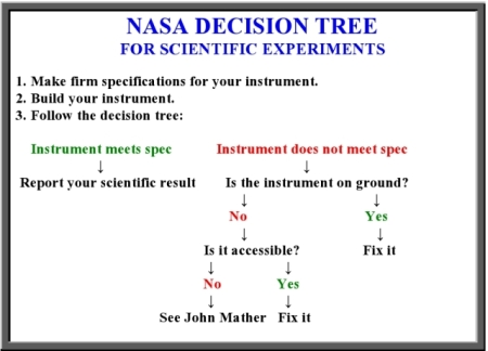 NASA_decision_tree